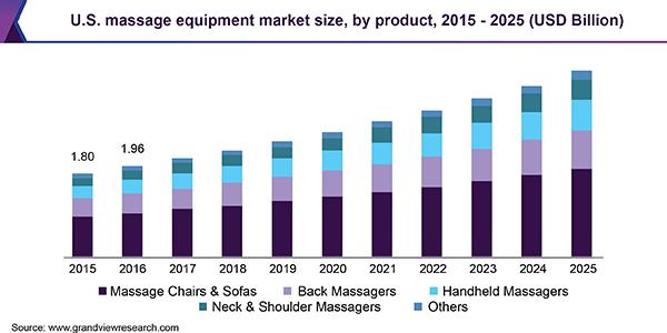 Massage equipment market size