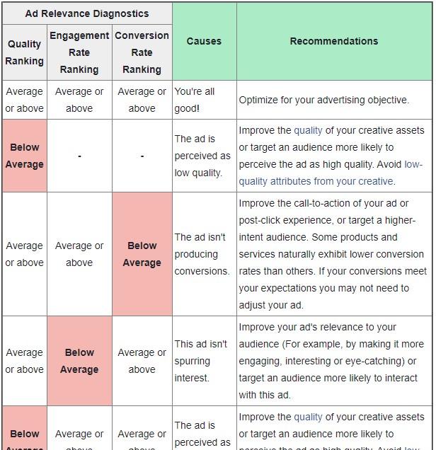 Facebook ad relevance diagnostics chart