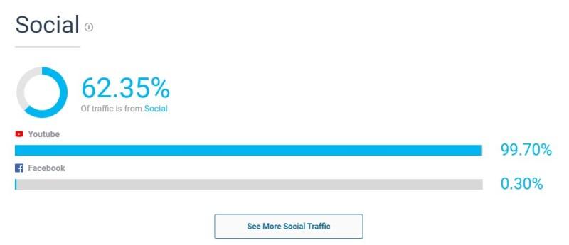 CommomLee social traffic