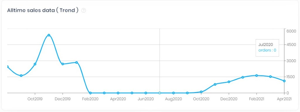 AliShark all time sales data