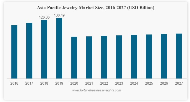 Asia Pacific jewelry market size