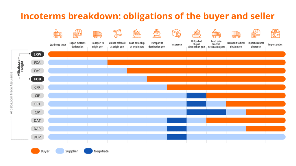 Alibaba incoterms breakdown visual explanations