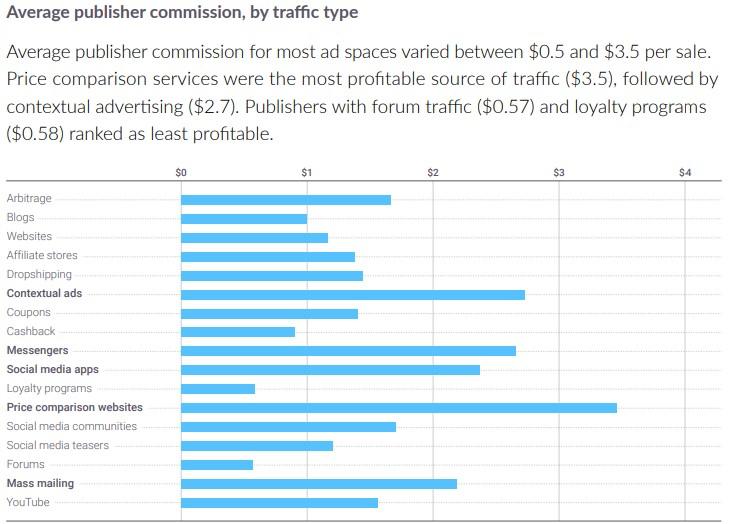 Average Admitad publisher commission