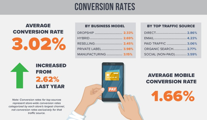 Average dropshipping conversion rate
