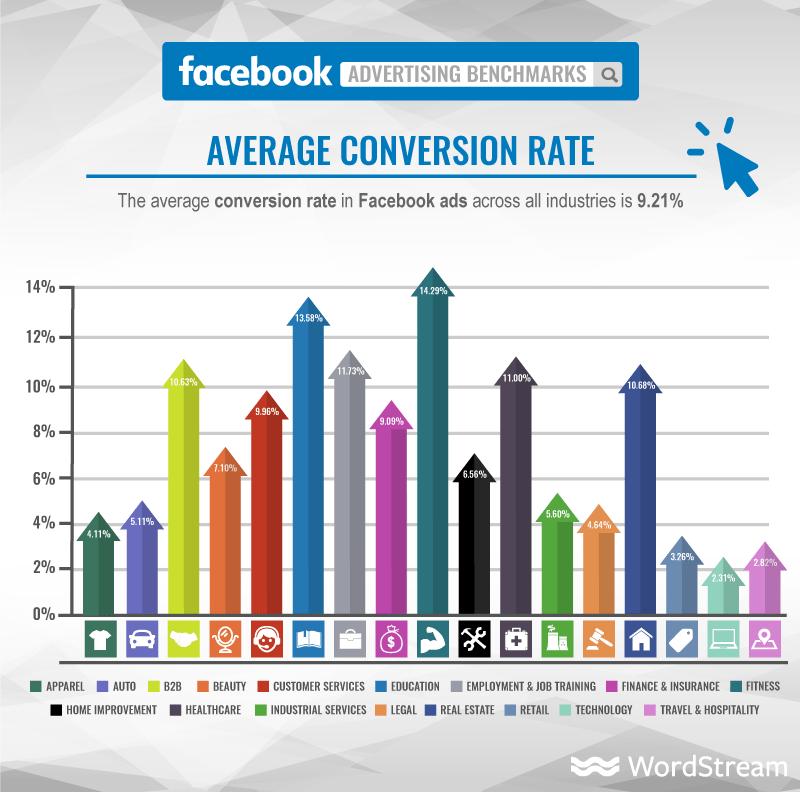 Facebook Ads conversion rates