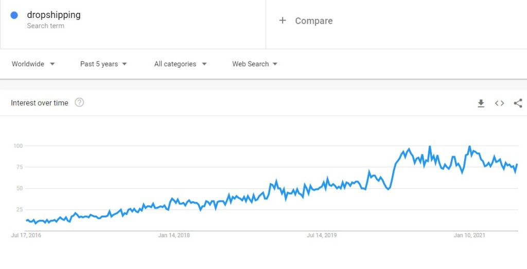 Google Trends for dropshipping