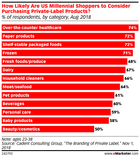 Percent of millennials consider buying private-label products