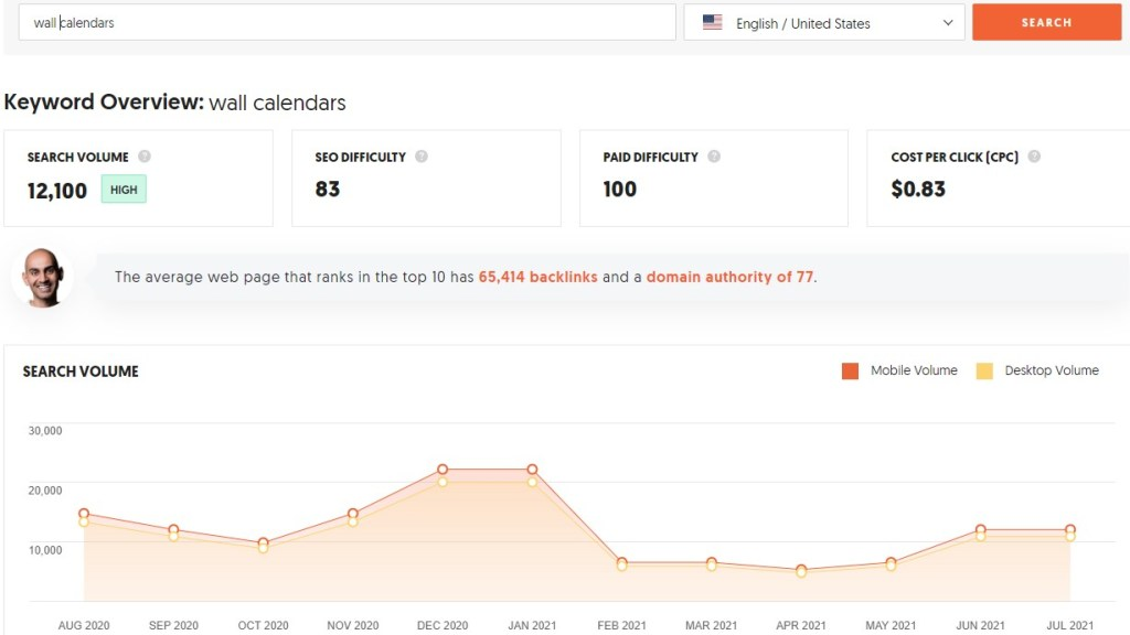 Search volume for wall calendars