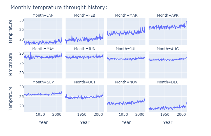 weather forecasting with machine learning