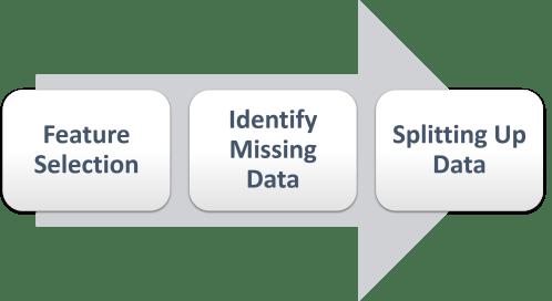 process of data preparation