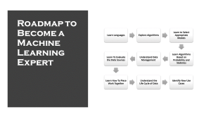 Machine Learning Roadmap