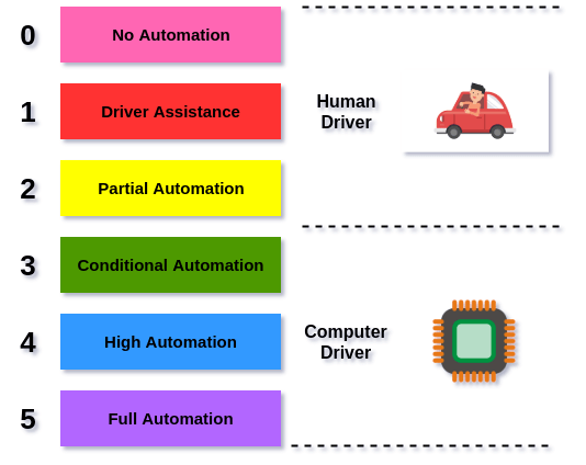 levels of self-driving cars