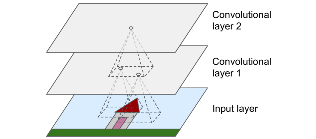 Convolutional Layers