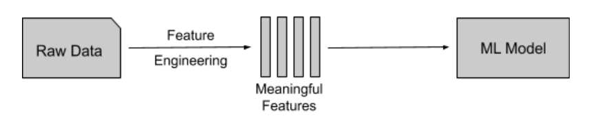 feature engineering