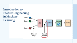 What is Feature Engineering in Machine Learning?