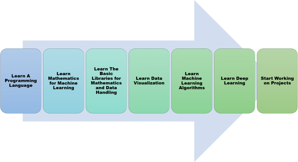 the complete roadmap for machine learning