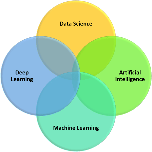 Difference Between Data Science, Artificial Intelligence, Machine Learning and Deep Learning