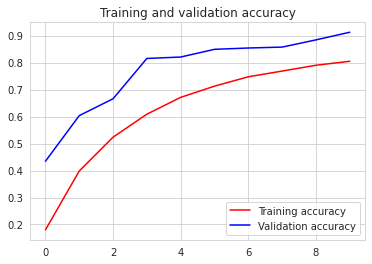 accuracy of the neural network model