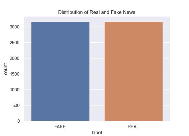fake news detection: passive aggressive classifier