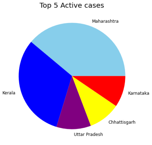 Proportion of top 5 cities with active cases