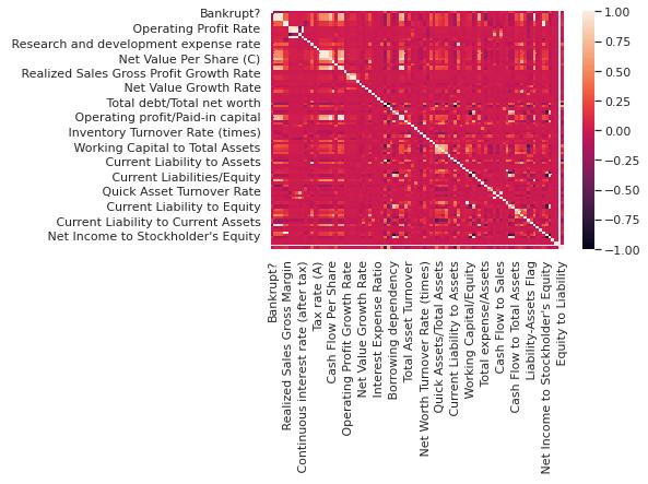 correlation in the dataset
