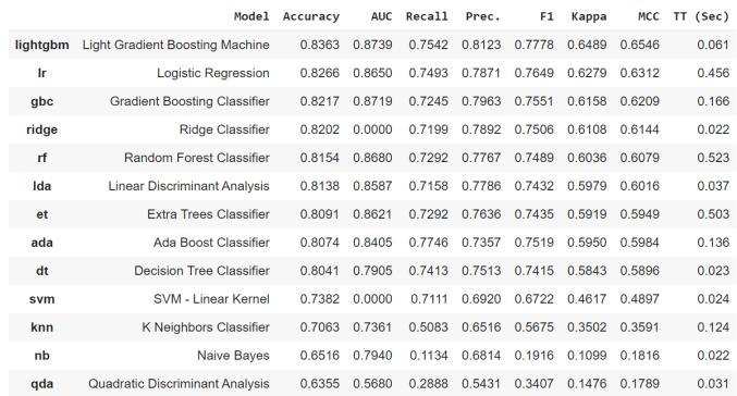 PyCaret: Model selection