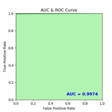 AUC= 1