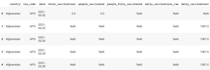 covid-19 dataset