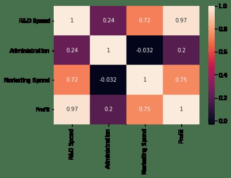 profit prediction: correlation