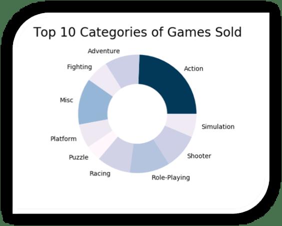 Video Game Sales analysis