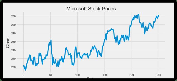 Microsoft Stock Price Prediction