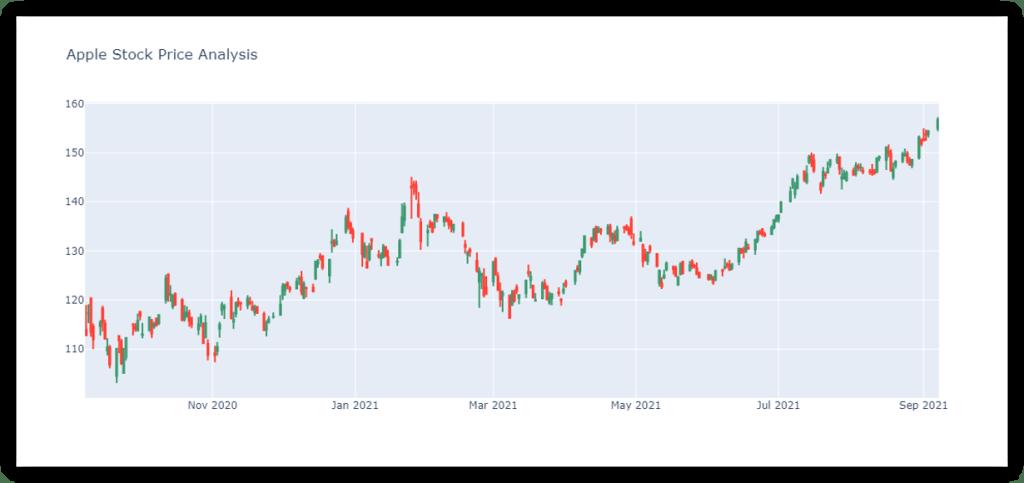 Apple Stock Price Prediction
