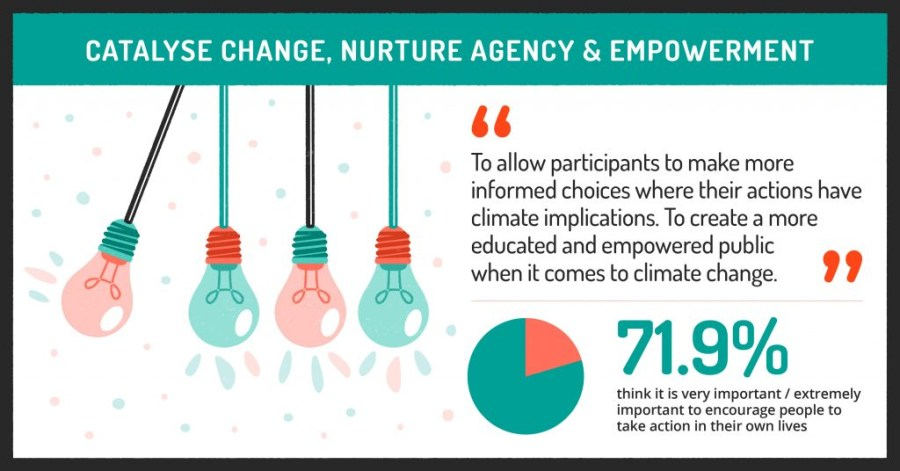 catalyse change, nurture agency and empowerment