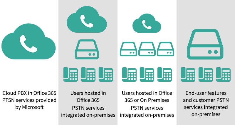 Cloud PBX in Office 365