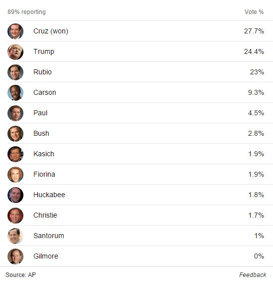Iowa The GOP Side Is Cruz, Trump & Rubio…For The Dems Hillary Clings To Slim Lead