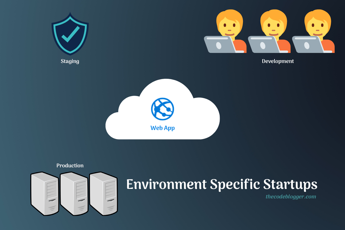 Read more about the article How To Create Environment Specific Startup Class In .NET