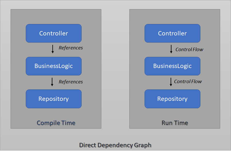 Dependency Inversion - Direct Dependency Tree