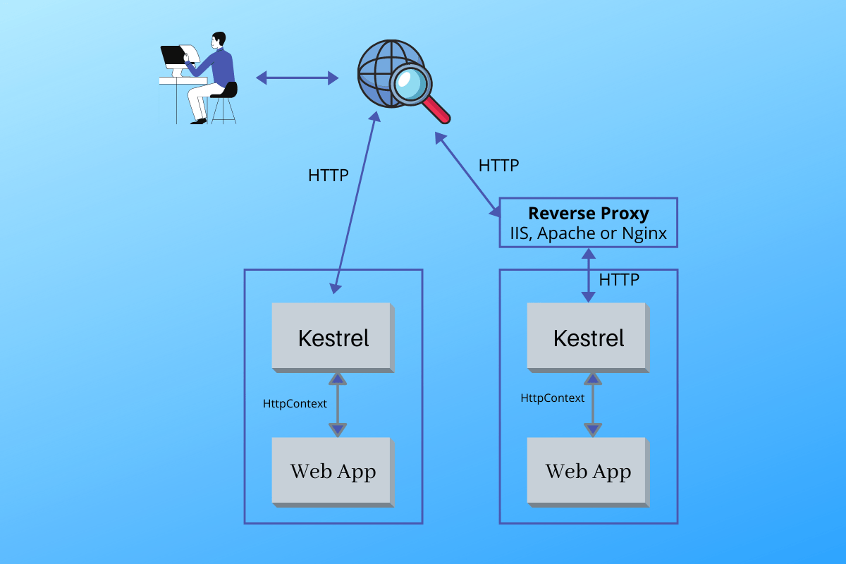 Kestrel Server can be used with or without reverse proxy