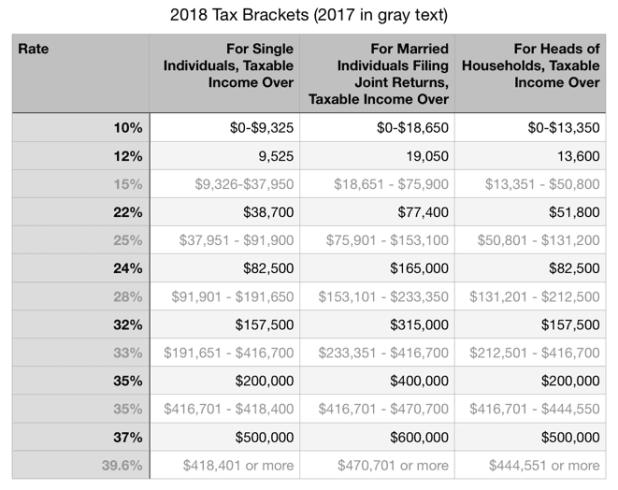 2018 Federal Tax Brackets