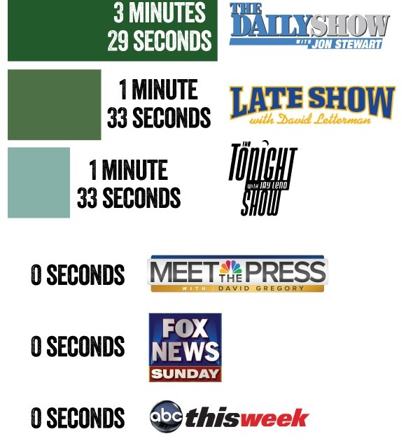 Graphic of the Day: Late-night TV covers Obama climate plan ignored by Sunday morning talk shows