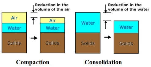 Compaction Versus Consolidation of Soil