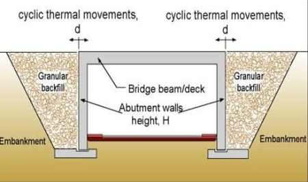 Framed Abutments Integral Bridge