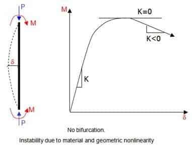 Instability due to material and geometric nonlinearity