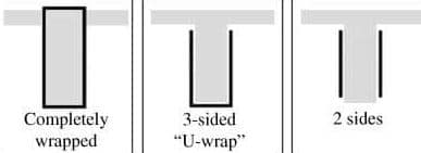 Fig. 1: Various Wrapping Forms of Externally Bonded CFRP Strips