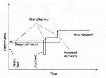 Fig Performance History of a Structure