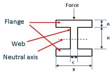 moment of area of I beams