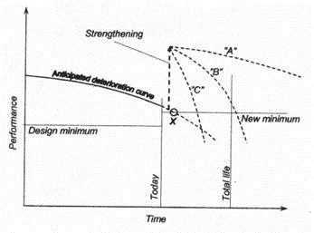 Deterioration and Strategies for Strengthening