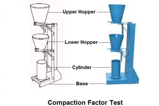 Compaction Factor Test for Concrete Workability – Method and Procedure