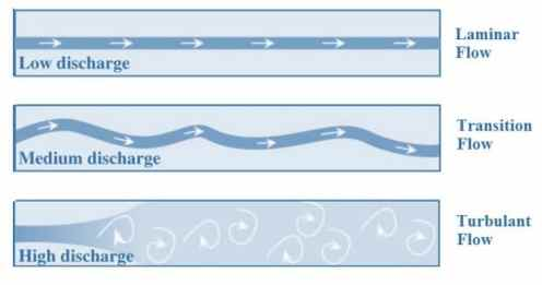 Types of Flows in Pipe Flow