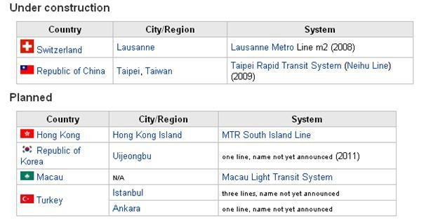 LIST OF REUBBER TYRED METRO COUNTRIES AND CITIIES